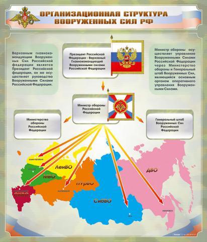 Организационная структура Вооруженных Сил Российской Федерации